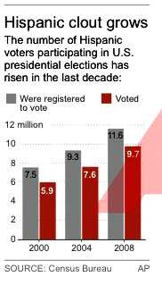 http://www.hindustantimes.com/Images/Popup/2012/11/hispanic_voters.jpg