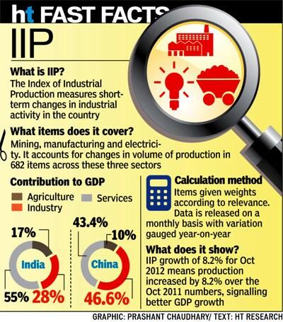 http://www.hindustantimes.com/Images/Popup/2012/12/13_12_biz4.jpg