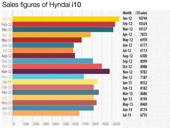 Sales figures of Hyundai i10