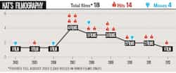 http://www.hindustantimes.com/Images/popup/2012/9/filmography_graph.jpg