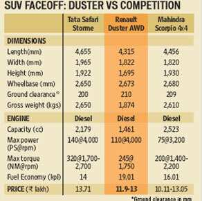 http://www.hindustantimes.com/Images/popup/2014/12/Duster3.jpg