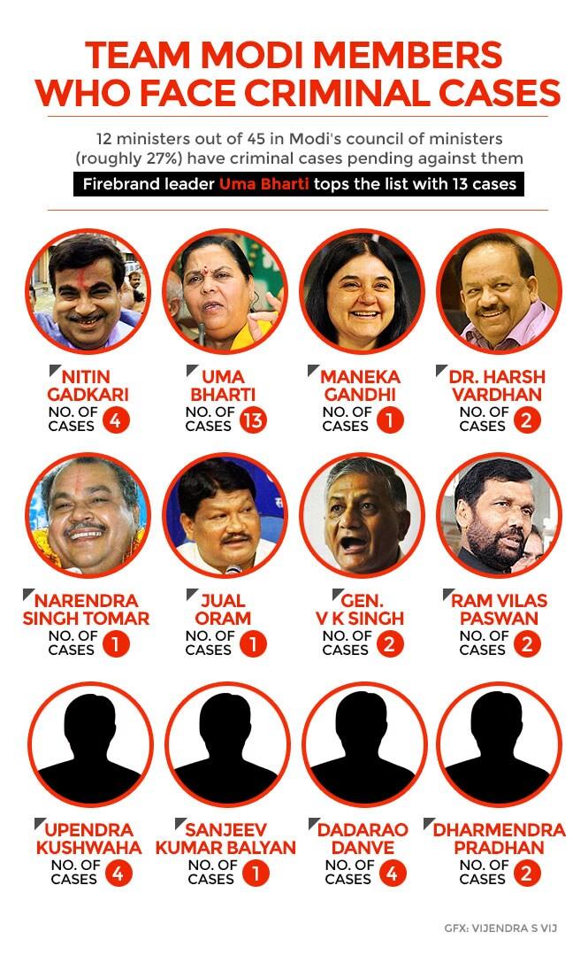 http://www.hindustantimes.com/Images/popup/2014/8/gfx-criminal-modi-ministers.jpg