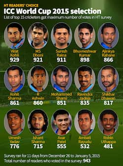 ICC World Cup 2015 Team India selection