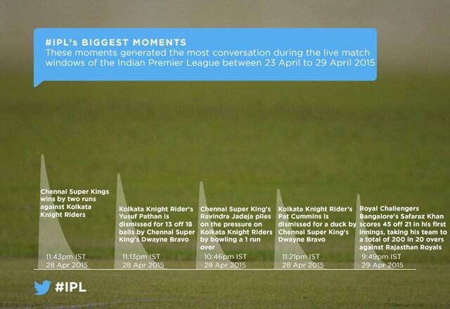 https://www.hindustantimes.com/Images/popup/2015/5/IPL-peak-moments.jpg