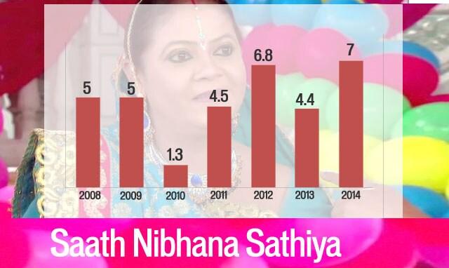 https://www.hindustantimes.com/Images/popup/2015/5/Saath-Nibhana-Sathiya.jpg
