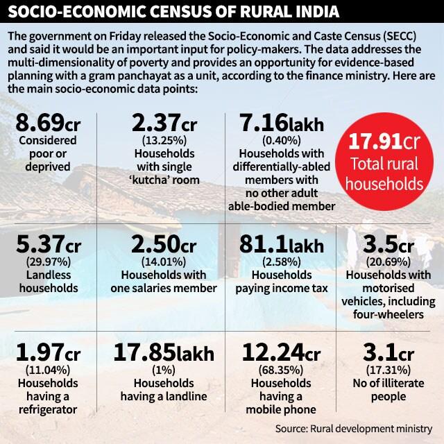 http://www.hindustantimes.com/Images/popup/2015/7/gfx_census1.jpg