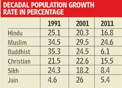 Muslim Population Grows Marginally Faster Census Data - World population on the basis of religion