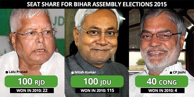 https://www.hindustantimes.com/Images/popup/2015/8/biharseatshare1.jpg