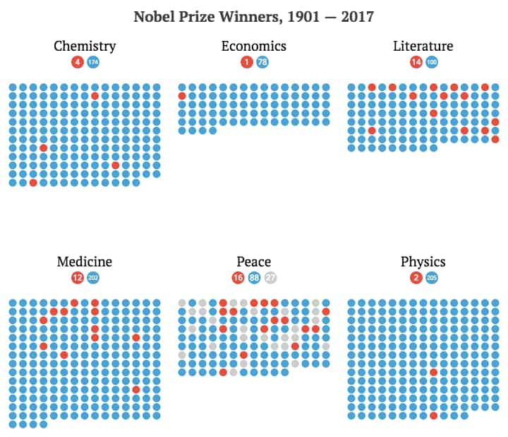 Most nobel prizes per country green