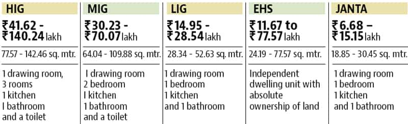Get forms for new DDA housing scheme in Delhi from these eight banks