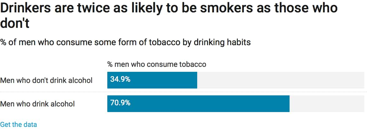 How we get high: These 9 charts reveal smoking and drinking habits