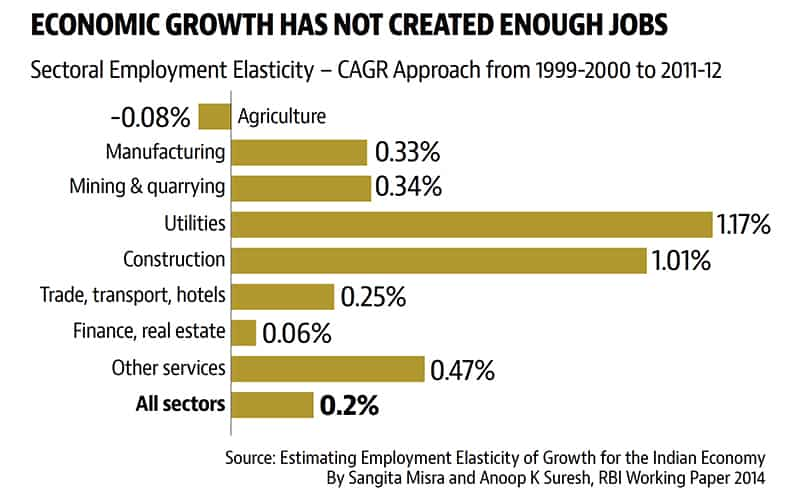 India's job challenge: Options aplenty but well-paying ones