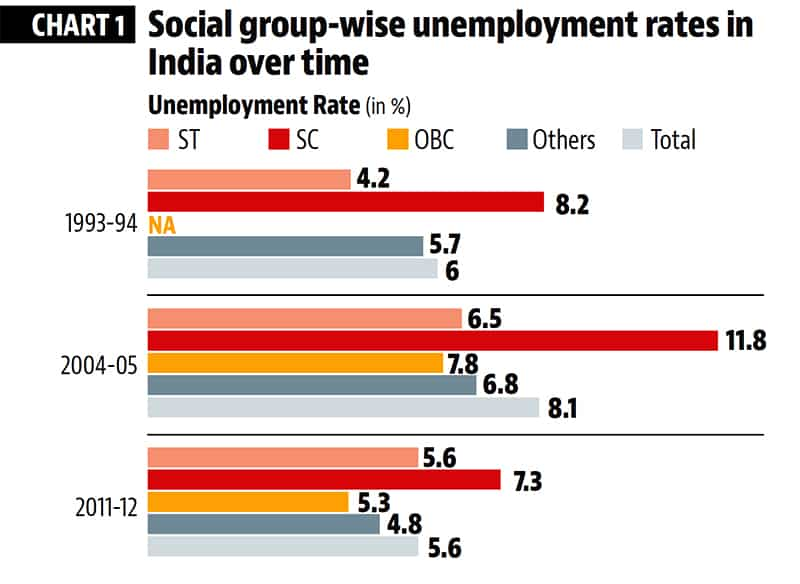 Scheduled Castes among worst sufferers of India's job