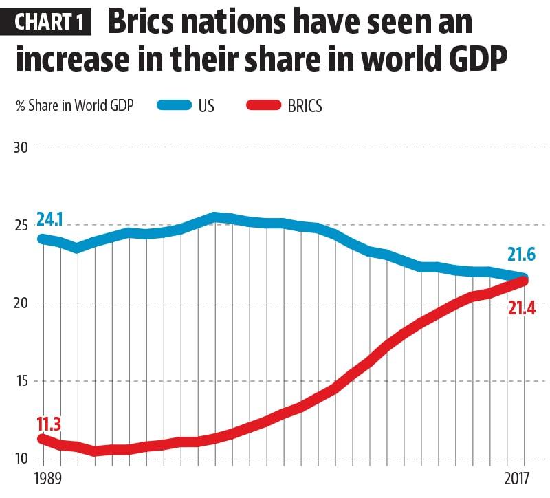 BRICS2008 financial crisis BRICS economic growth