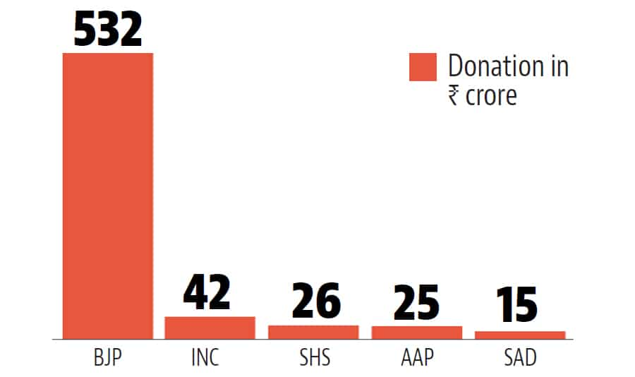 AAP and Shiv Sena together got more donations than Congress | india news Congress faces cash crunch 1