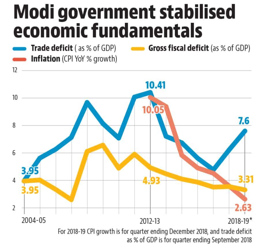 State of the economy under Modi: Statistically robust, but ...