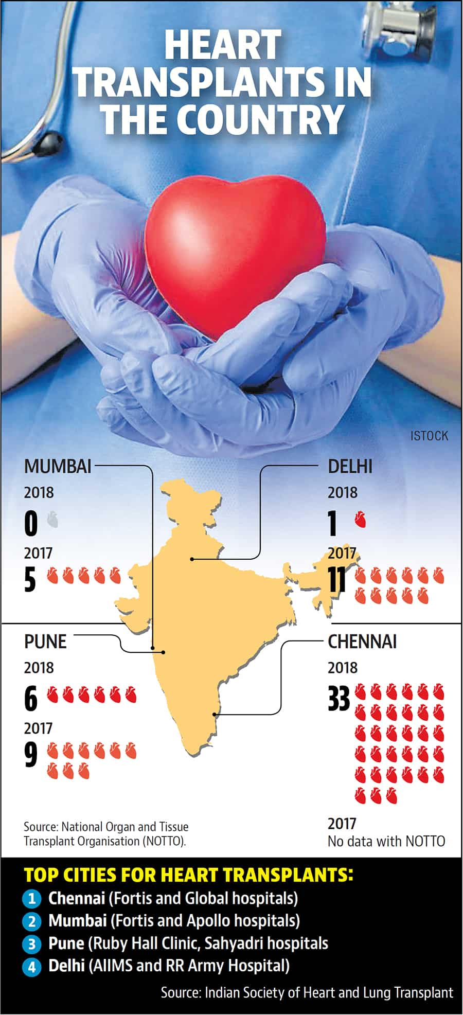 Pune No 1 in Maharashtra for successful heart transplants
