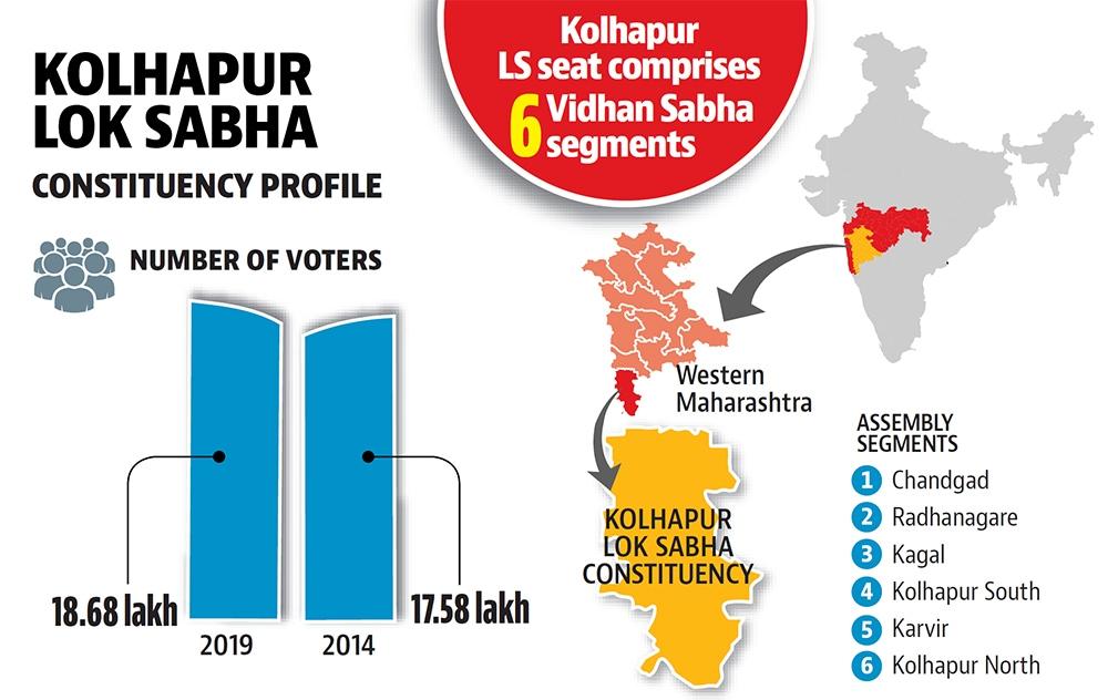 Lok Sabha Elections 2019: In Kohlapur constituency, BJP-Sena