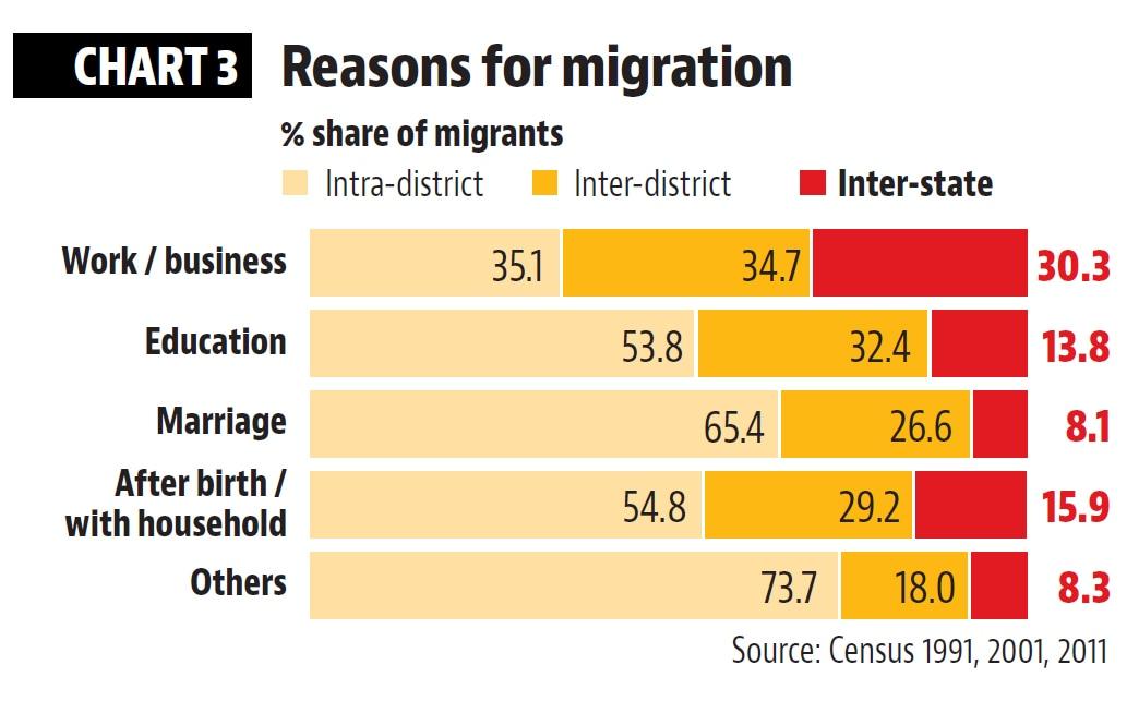 2407 Indias migration pattern gfx3