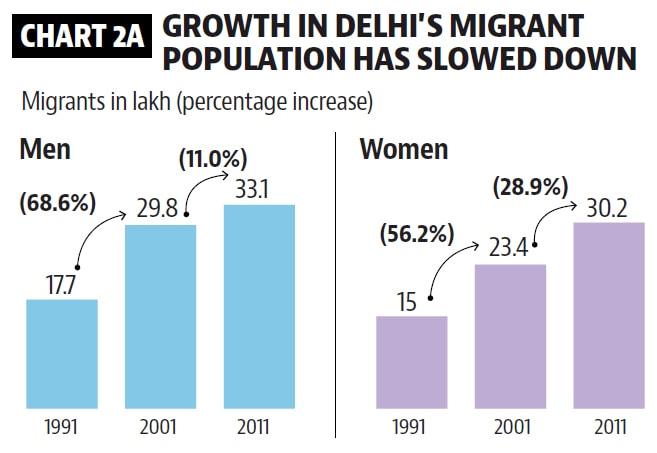Delhi has highest share of inter-state migrants | delhi news