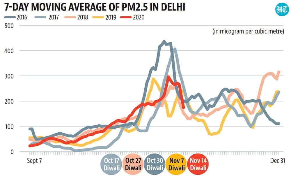 Delhi: Bad days retreat, but the next spell may not be far off
