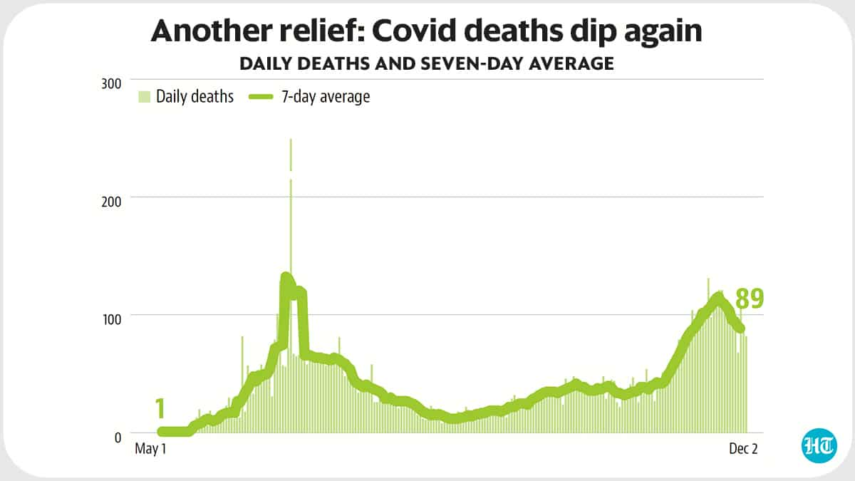 Why Delhi may be on the right track in the Covid-19 fight