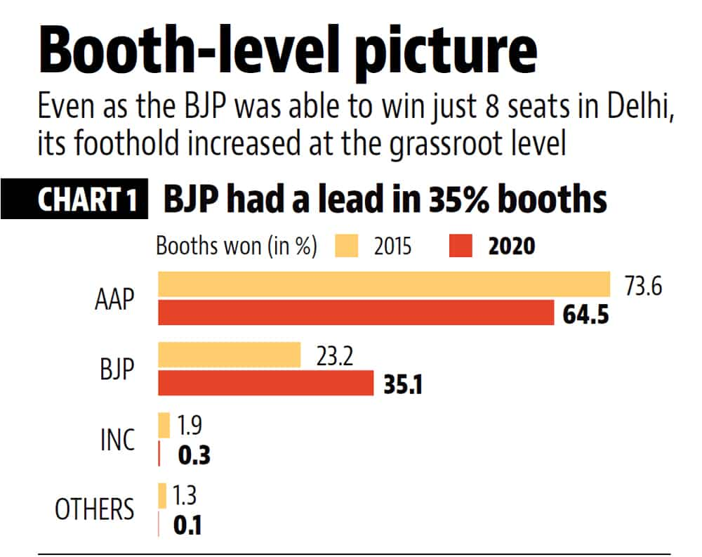 3 Charts That Explain The Bjp S Gain And Crushing Defeat In Delhi