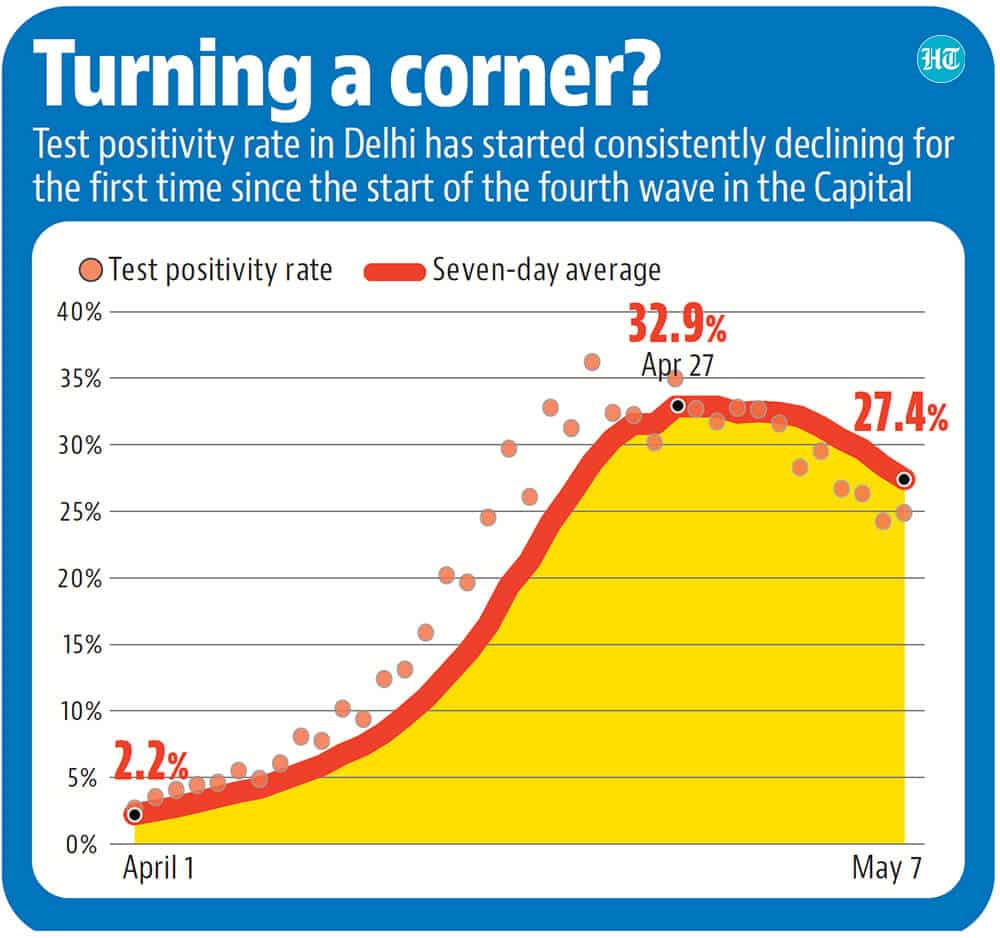Fall in Covid 20 positivity rate a ray of hope for Delhi   Latest ...